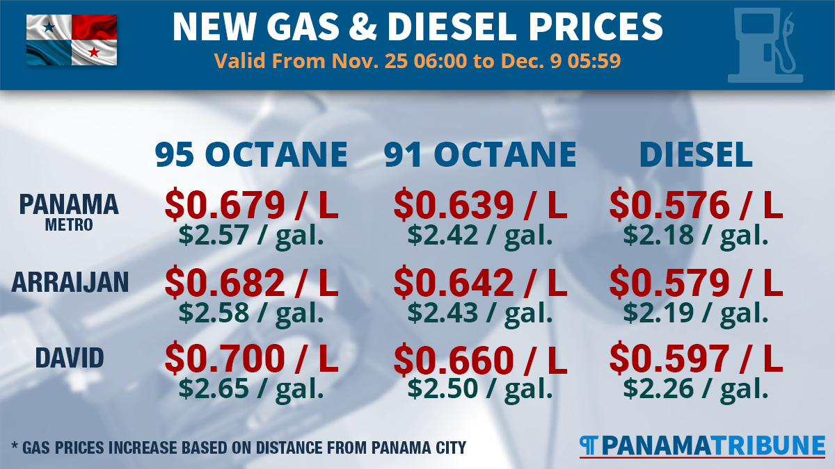 This infographic shows the latest gas and diesel prices in effect as of Nov. 25, 2016, in Panama.
