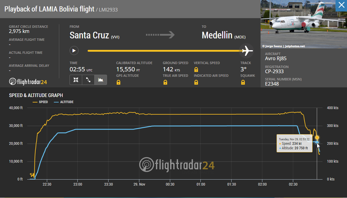 LaMia flight 2933 loses altitude before crashing into the mountains south of Medellin.