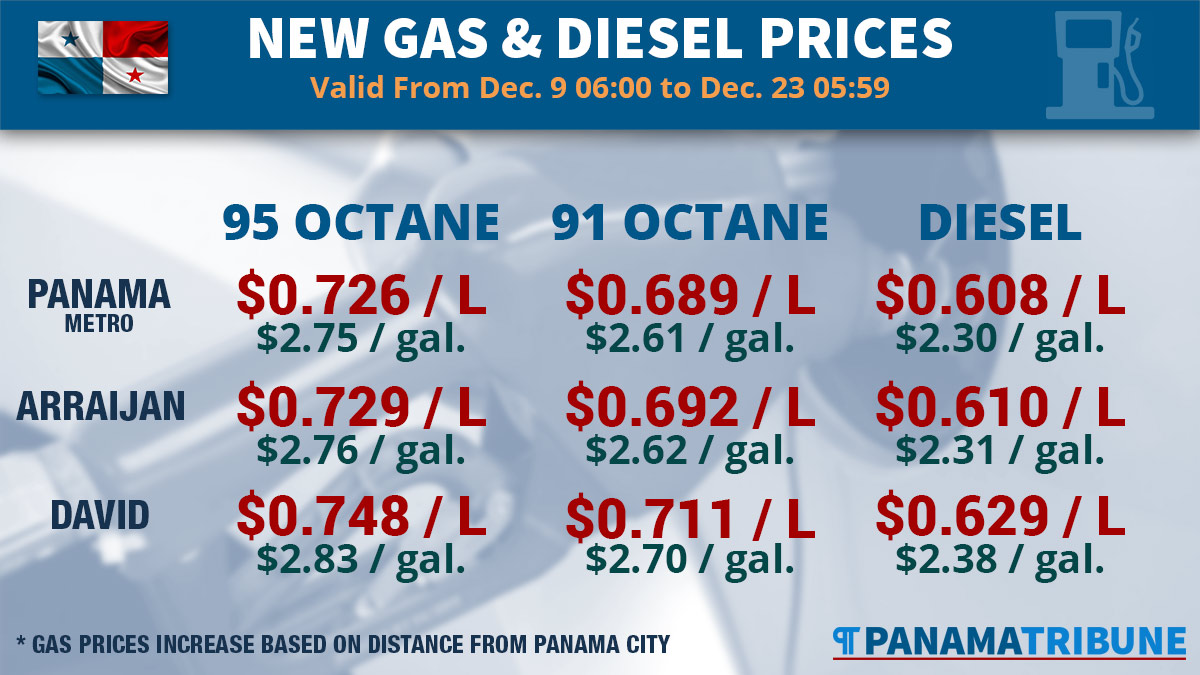 Gas prices in Panama City are $0.726/L for 95 octane, $0.689/L for 91 octane, and $0.608/L for diesel from Dec 9-23, 2016