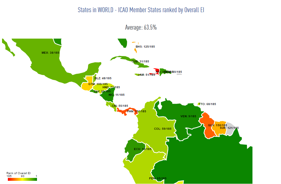 Panama ranks lowest in Central America and 157th out of 185 countries in aviation safety enforcement.