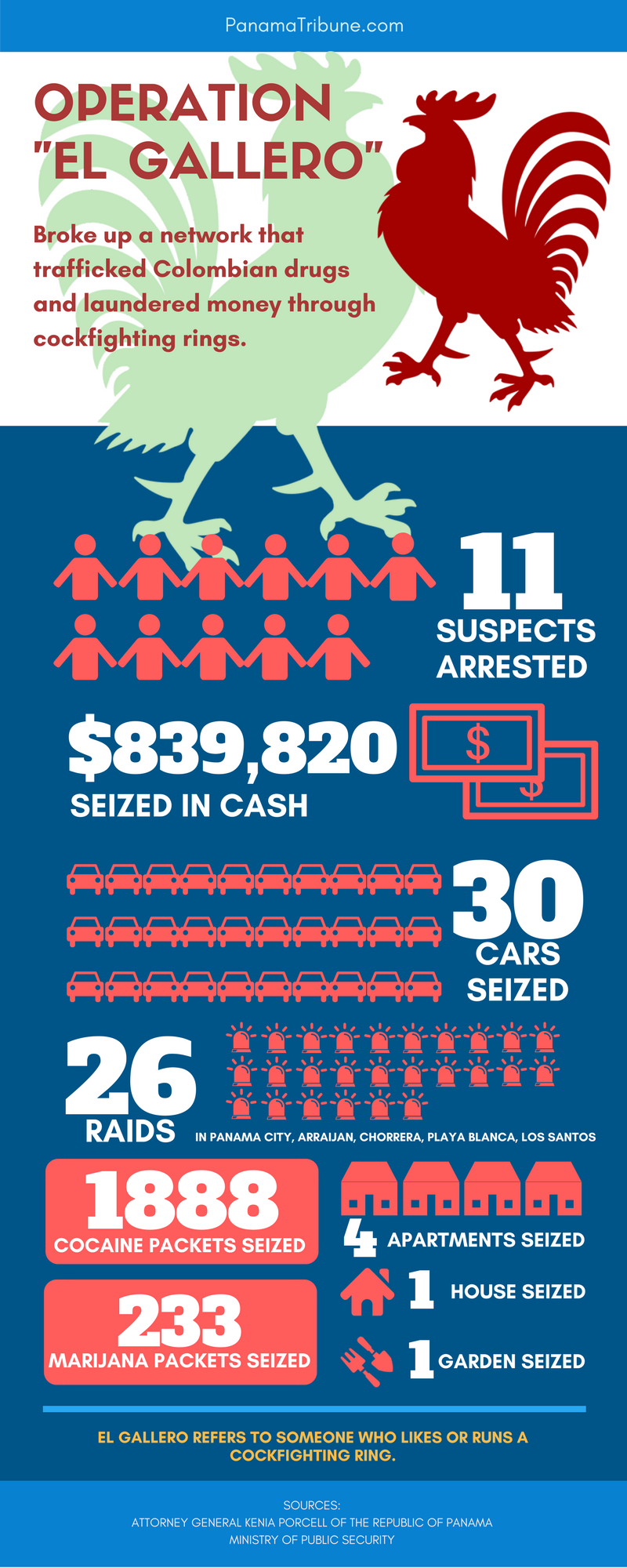 Infographic for Operation El Gallero that broke up a drug-trafficking and money-laundering ring in Panama.